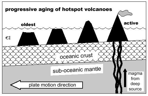 hawaiian volcanoes essay