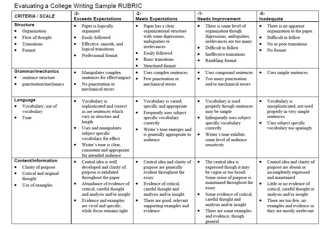 Rubric with Criteria on Left (Structure, Grammar/Mechanics, Language, and Content/Information) and Grading Scale Across the top (Exceeds Expectations, Meets Expectations, Needs Improvement, Inadequate).